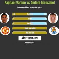 Raphael Varane vs Andoni Gorosabel h2h player stats