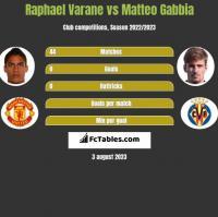 Raphael Varane vs Matteo Gabbia h2h player stats