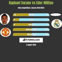 Raphael Varane vs Eder Militao h2h player stats