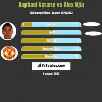 Raphael Varane vs Alex Ujia h2h player stats