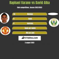 Raphael Varane vs David Alba h2h player stats
