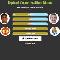Raphael Varane vs Aihen Munoz h2h player stats