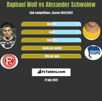 Raphael Wolf vs Alexander Schwolow h2h player stats