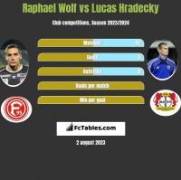 Raphael Wolf vs Lucas Hradecky h2h player stats