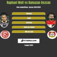 Raphael Wolf vs Ramazan Oezcan h2h player stats