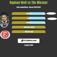Raphael Wolf vs Tim Wiesner h2h player stats
