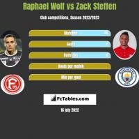 Raphael Wolf vs Zack Steffen h2h player stats