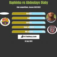 Raphinha vs Abdoulaye Diaby h2h player stats
