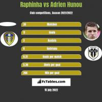 Raphinha vs Adrien Hunou h2h player stats