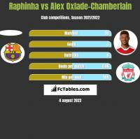 Raphinha vs Alex Oxlade-Chamberlain h2h player stats