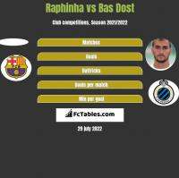 Raphinha vs Bas Dost h2h player stats