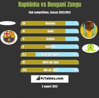 Raphinha vs Bongani Zungu h2h player stats