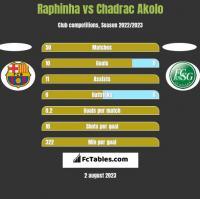 Raphinha vs Chadrac Akolo h2h player stats
