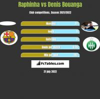 Raphinha vs Denis Bouanga h2h player stats