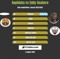 Raphinha vs Eddy Gnahore h2h player stats
