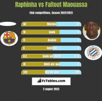 Raphinha vs Faitout Maouassa h2h player stats