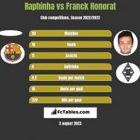 Raphinha vs Franck Honorat h2h player stats