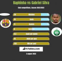 Raphinha vs Gabriel Silva h2h player stats
