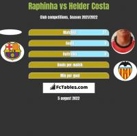 Raphinha vs Helder Costa h2h player stats