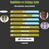 Raphinha vs Issiaga Sylla h2h player stats