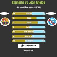 Raphinha vs Jean Aholou h2h player stats