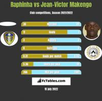 Raphinha vs Jean-Victor Makengo h2h player stats