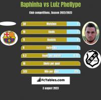 Raphinha vs Luiz Phellype h2h player stats