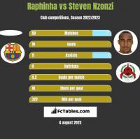 Raphinha vs Steven Nzonzi h2h player stats