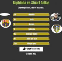 Raphinha vs Stuart Dallas h2h player stats