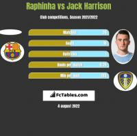 Raphinha vs Jack Harrison h2h player stats