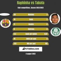 Raphinha vs Tabata h2h player stats