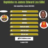 Raphinha vs James Edward Lea Siliki h2h player stats