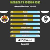 Raphinha vs Kouadio Kone h2h player stats