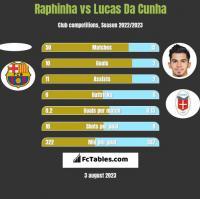 Raphinha vs Lucas Da Cunha h2h player stats