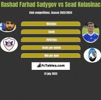 Rashad Farhad Sadygov vs Sead Kolasinac h2h player stats