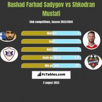 Rashad Farhad Sadygov vs Shkodran Mustafi h2h player stats