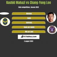 Rashid Mahazi vs Chang-Yong Lee h2h player stats