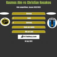 Rasmus Alm vs Christian Kouakou h2h player stats