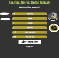 Rasmus Alm vs Stefan Ishizaki h2h player stats