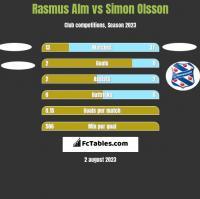 Rasmus Alm vs Simon Olsson h2h player stats