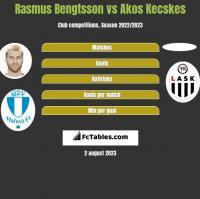 Rasmus Bengtsson vs Akos Kecskes h2h player stats