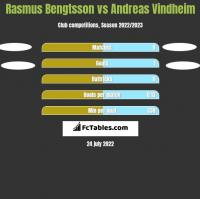 Rasmus Bengtsson vs Andreas Vindheim h2h player stats