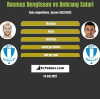 Rasmus Bengtsson vs Behrang Safari h2h player stats
