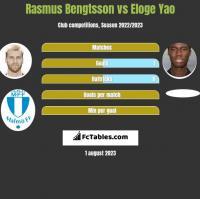 Rasmus Bengtsson vs Eloge Yao h2h player stats
