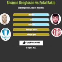 Rasmus Bengtsson vs Erdal Rakip h2h player stats