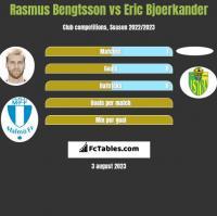 Rasmus Bengtsson vs Eric Bjoerkander h2h player stats