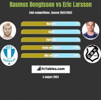 Rasmus Bengtsson vs Eric Larsson h2h player stats