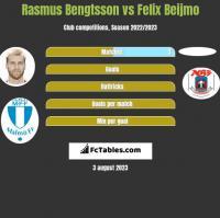 Rasmus Bengtsson vs Felix Beijmo h2h player stats