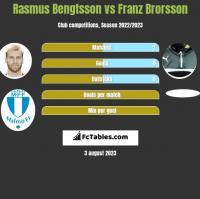 Rasmus Bengtsson vs Franz Brorsson h2h player stats