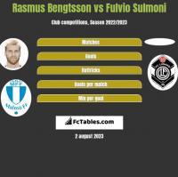 Rasmus Bengtsson vs Fulvio Sulmoni h2h player stats